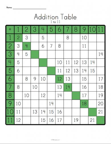 Multiplication Table Worksheet Stem Sheets