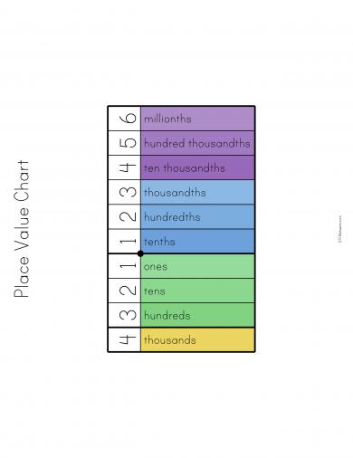 Decimal Place Value Chart Stem Sheets